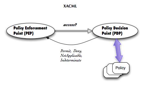 XACML.png