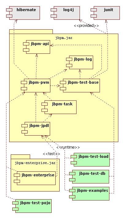 jbpm.module.deps.jpg