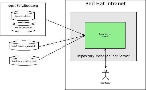 RepositoryManagerTestEnvironment.jpg