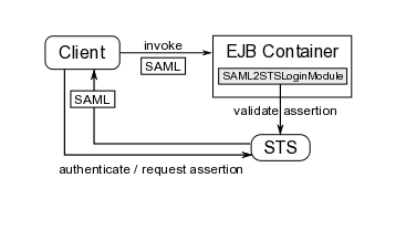 saml-sts-module.png