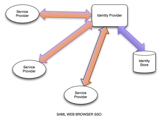 SAMLSSOArchitecture.png
