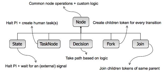nodetypes.png