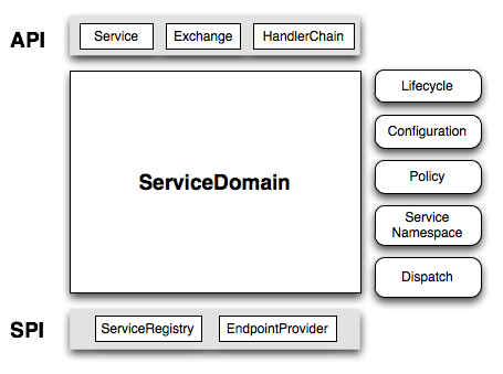 service-domain.png