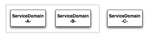 service-domains.png