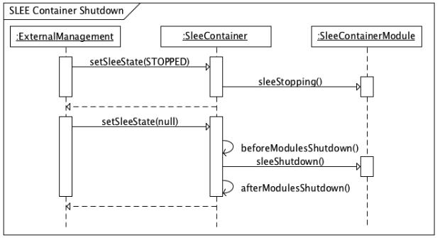modularized-slee-shutdown.png