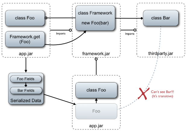 ModularSerializationProblemC.png