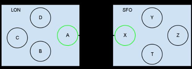 x-datasenterrepl-relay2.png