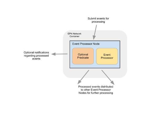 SAM2-EventProcessorNetwork.jpg