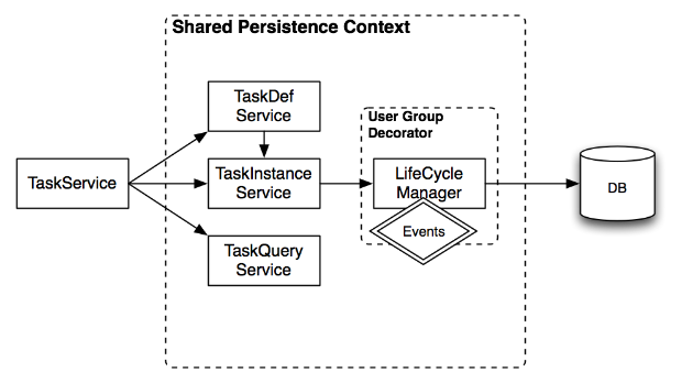 TaskInstanceServiceSimplified.png