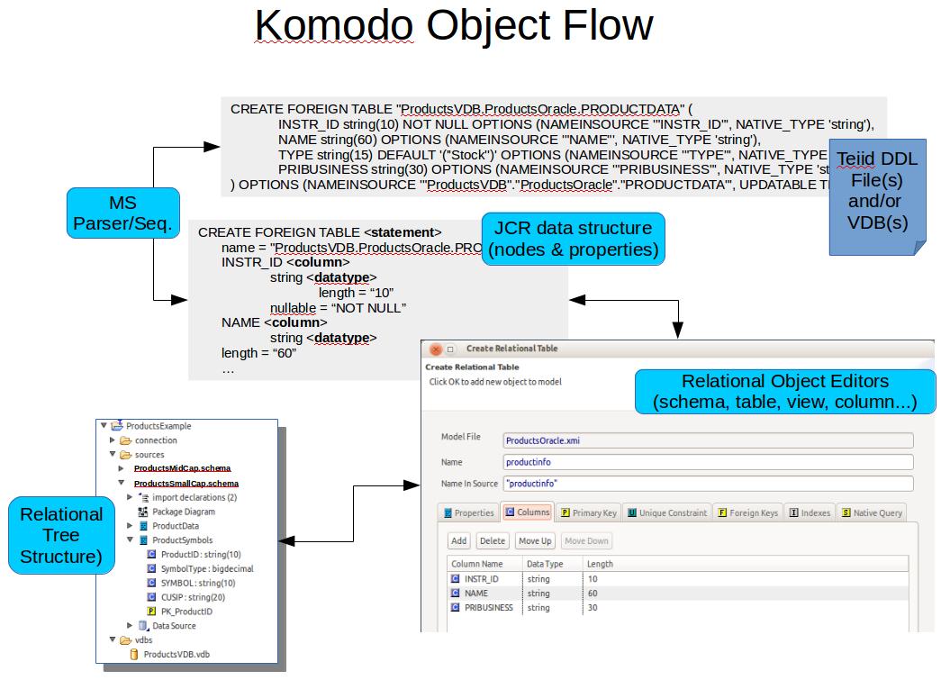 komodo-object-flow.png