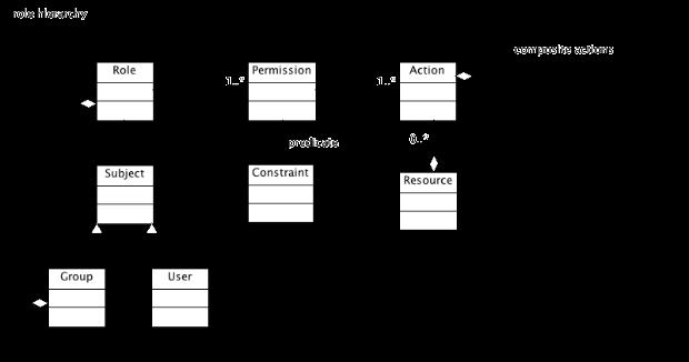 PermissonModel2.png