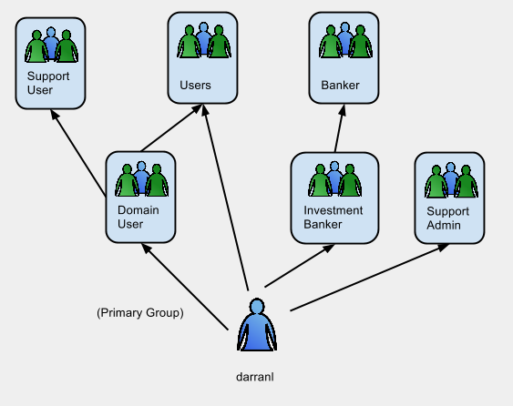 Active Directory Group Membership Diagram (2).png