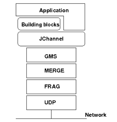 The_architecture_of_JGroups.png