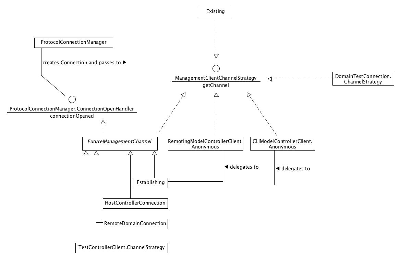 ManagementClientChannelStrategy.png