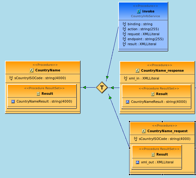 import-wsdl-to-source-procedure-dependency-diagram.png