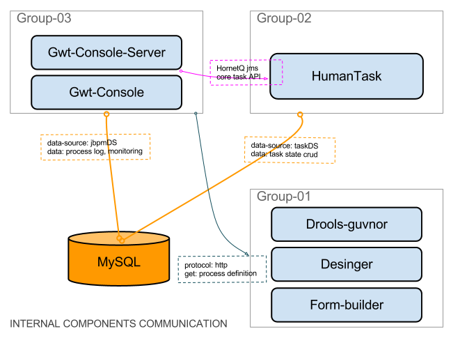 jBPM - Internal Components Communication.png
