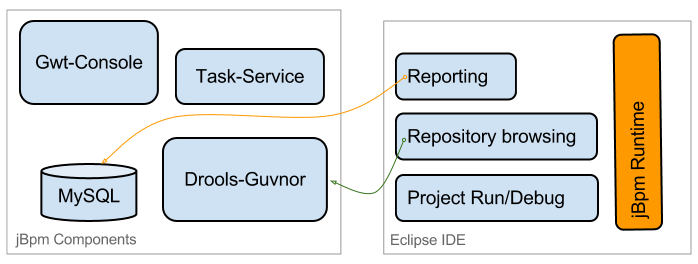 jBPM - Eclipse and Reporting Communication.png