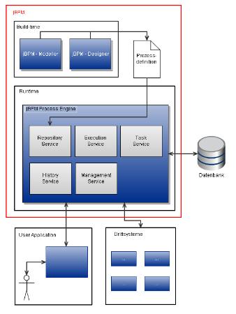 HL_jBPM_architecture.png