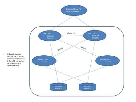 jboss-hornetq-cluster-failover.jpg