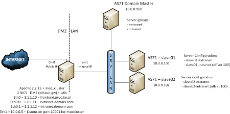 JBoss AS71 Master-Slave-Apache v2.png