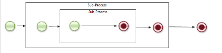 embedded_subprocesses.png