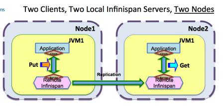 two_clients_two_local_ispn_servers_two_nodes.png