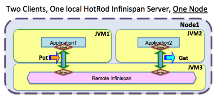 two_clients_one_local_ispn_servers_one_node.png