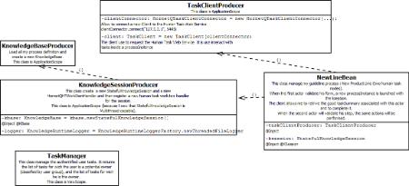 UML_Project_Jbpm-Architecture.png