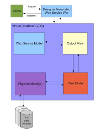 web-service-models-data-flow.png