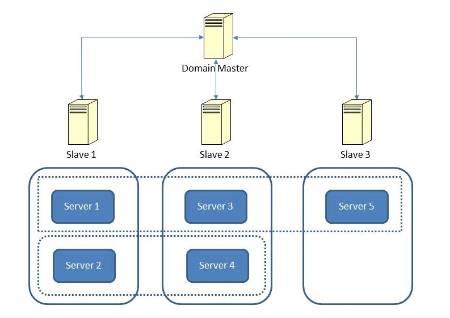 Domian Cluster.jpg