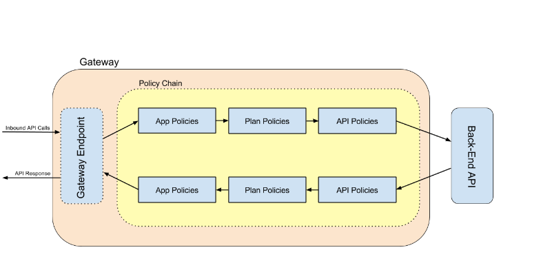 APIManager-PolicyChain.png