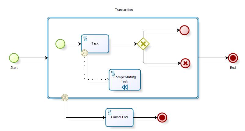 BPMN2-Compensation-Transaction-image.png