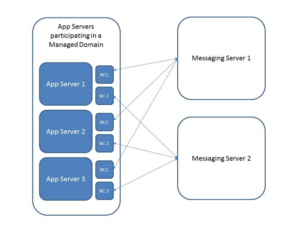 Messaging Architecture.jpg