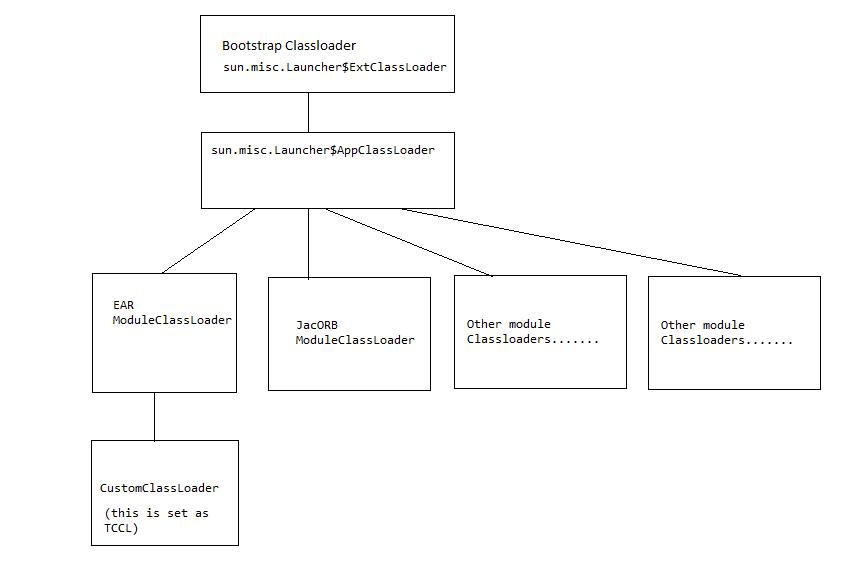 classloader_problem.png