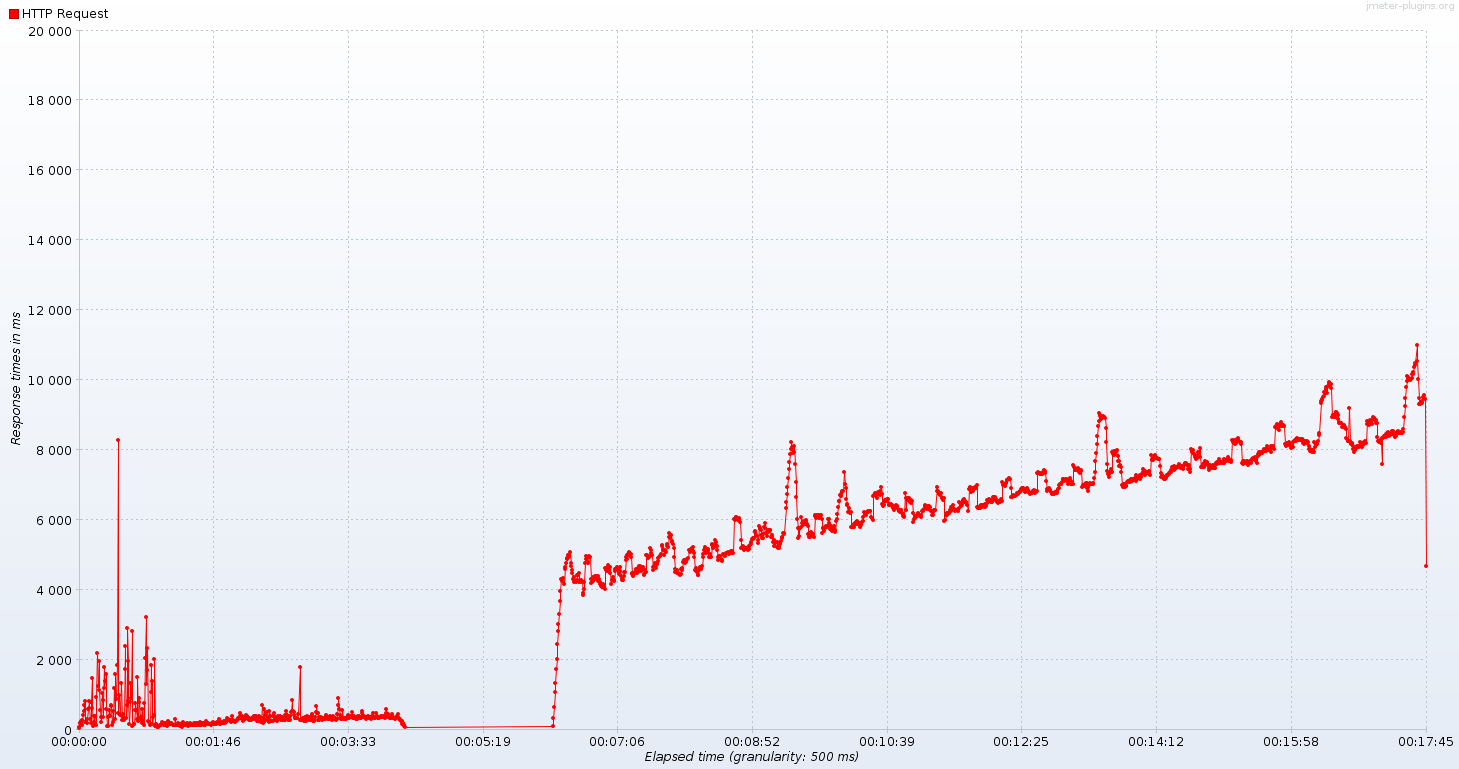 Response Times Over Time.png
