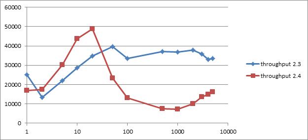 throughput_vs_batch_size.png