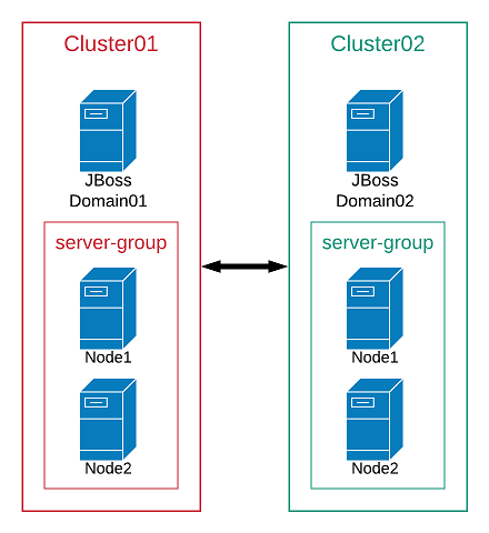 JBoss Domain