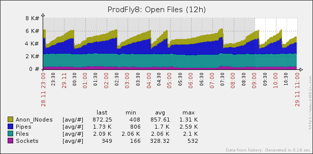 Prodfly8 File Handles