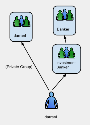 Free IPA Group Membership Diagram.png