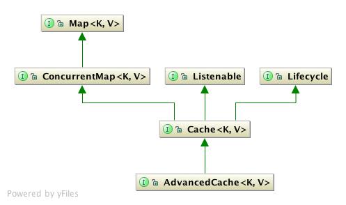 http://community.jboss.org/servlet/JiveServlet/showImage/2133/cache_api.png