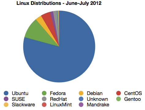 linuxdistro-chart.png