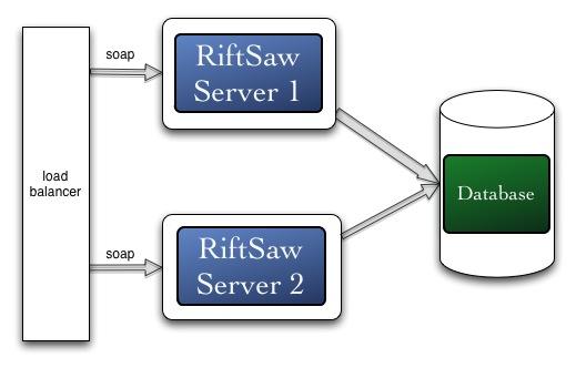 riftsaw-cluster.jpg