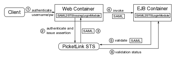 saml-sts-modules.png